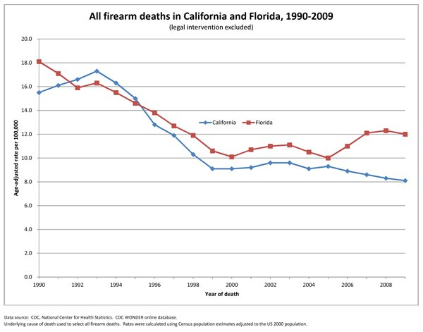 Impact of Weapon Availability on Suicide Rates